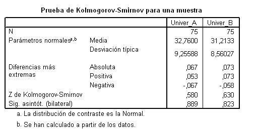 Kolmogorov-Smirnov