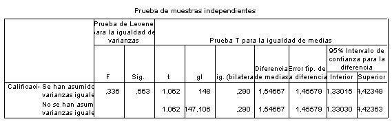 Resultados prueba t para dos muestras independientes