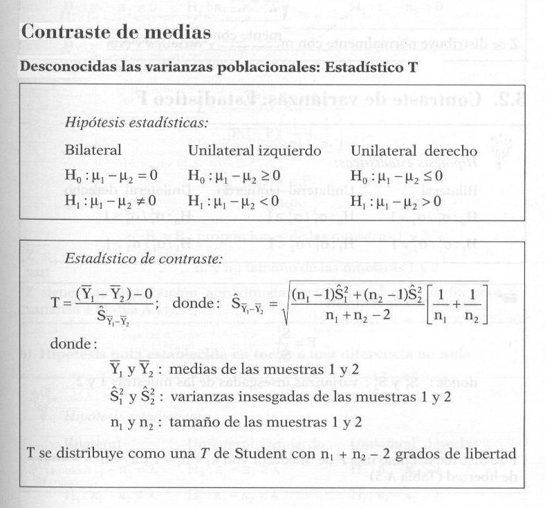 Hipotesis y estadistico de contraste t de Student para dos muestras independientes