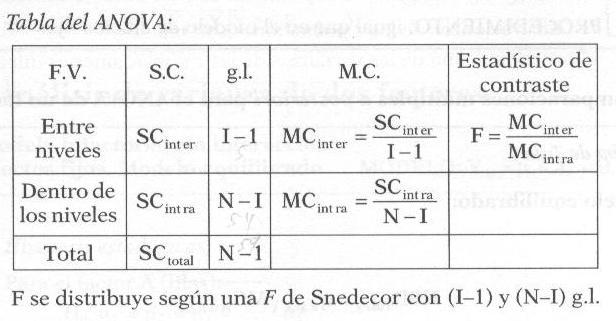 Análisis de varianza de un factor para muestras independientes. Con ...
