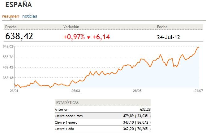 Prima de riesgo de España a 24-07-2012